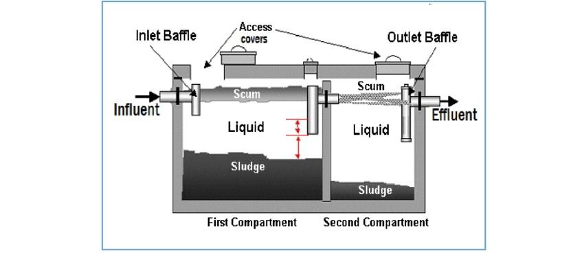 Ce-se-intampla-in-interiorul-unor-fose-septice-ecologice